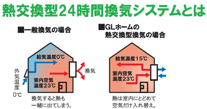 GLホームの熱交換型換気システム